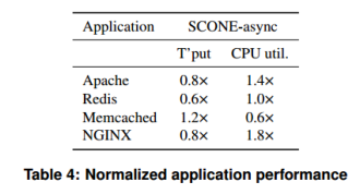 SCONE: Secure Linux containers with Intel SGX – the morning