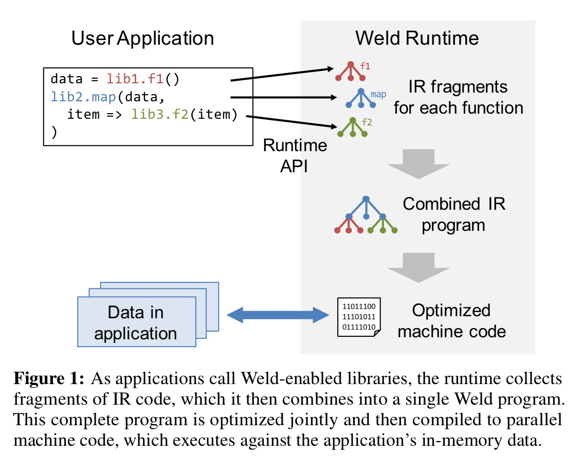 Weld: A common runtime for high performance data analytics