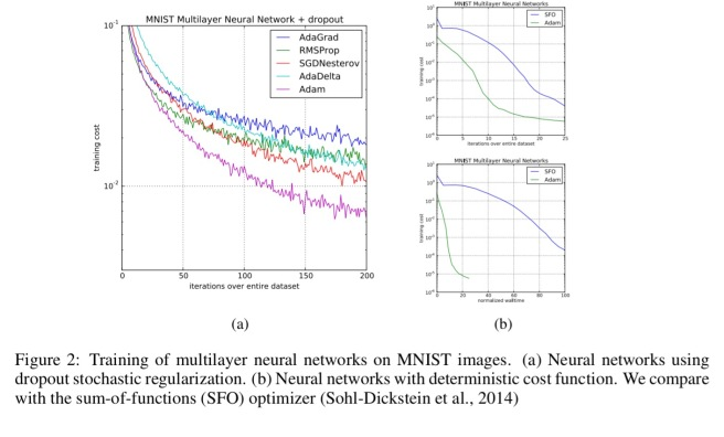 Optimisation and training techniques for deep learning – the