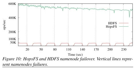 HopFS: Scaling hierarchical file system metadata using