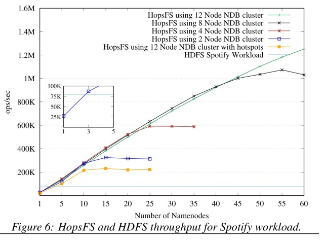 HopFS: Scaling hierarchical file system metadata using NewSQL