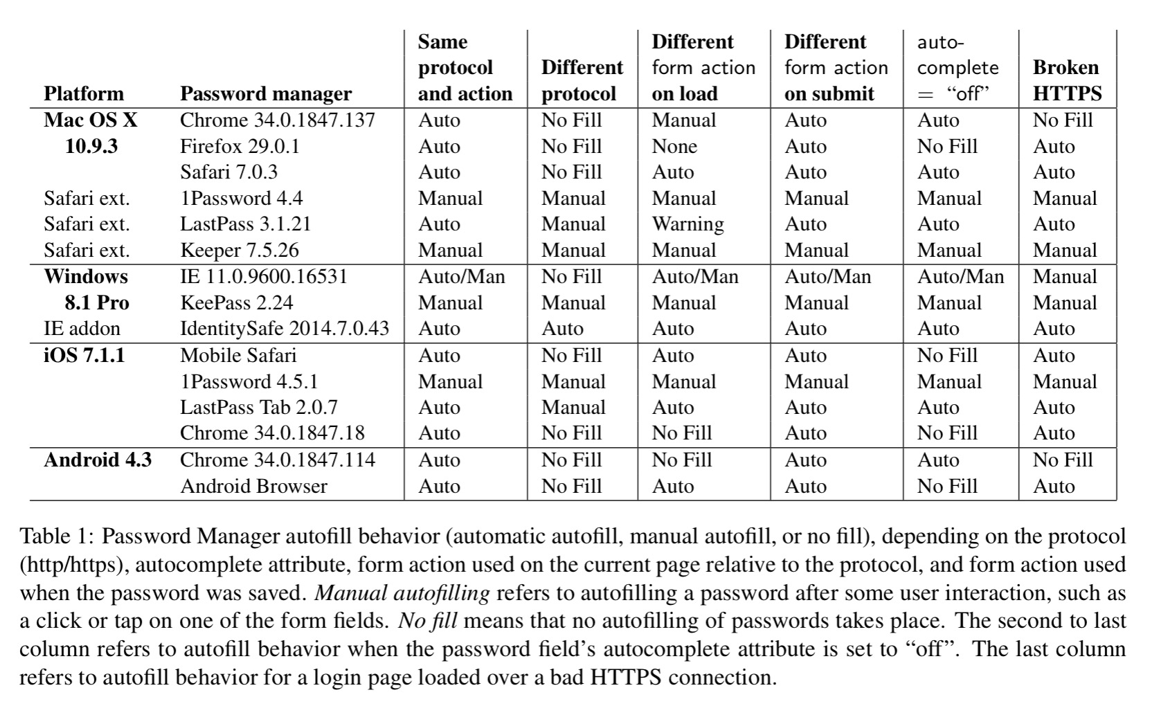 password managers attacks and defenses the morning paper password managers trying to be robust to changes in site implementation details the following table provides a short summary see section 2 in the