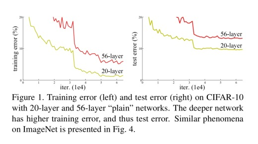 Convolution neural networks, Part 3 – the morning paper