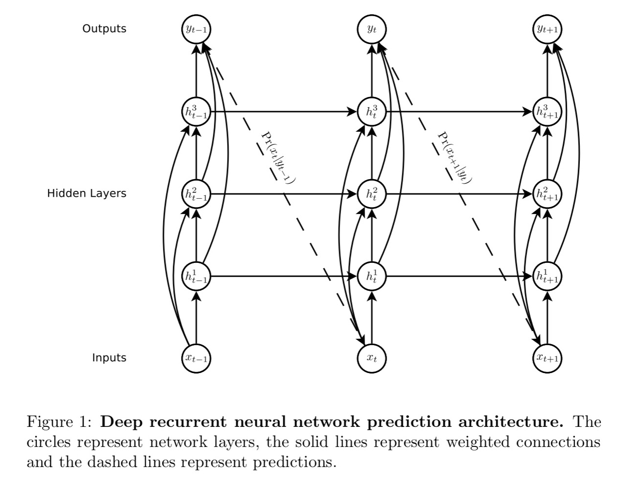 Recurrent Neural Network models | the morning paper