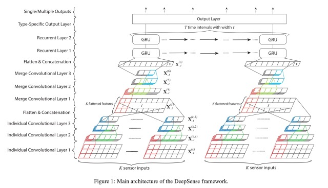 DeepSense: A unified deep learning framework for time-series