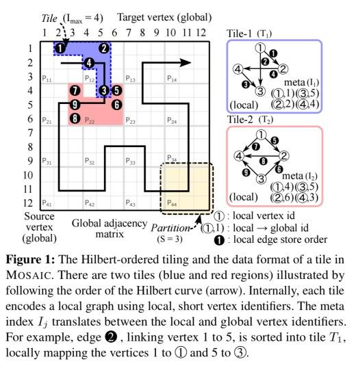 Mosaic: processing a trillion-edge graph on a single machine