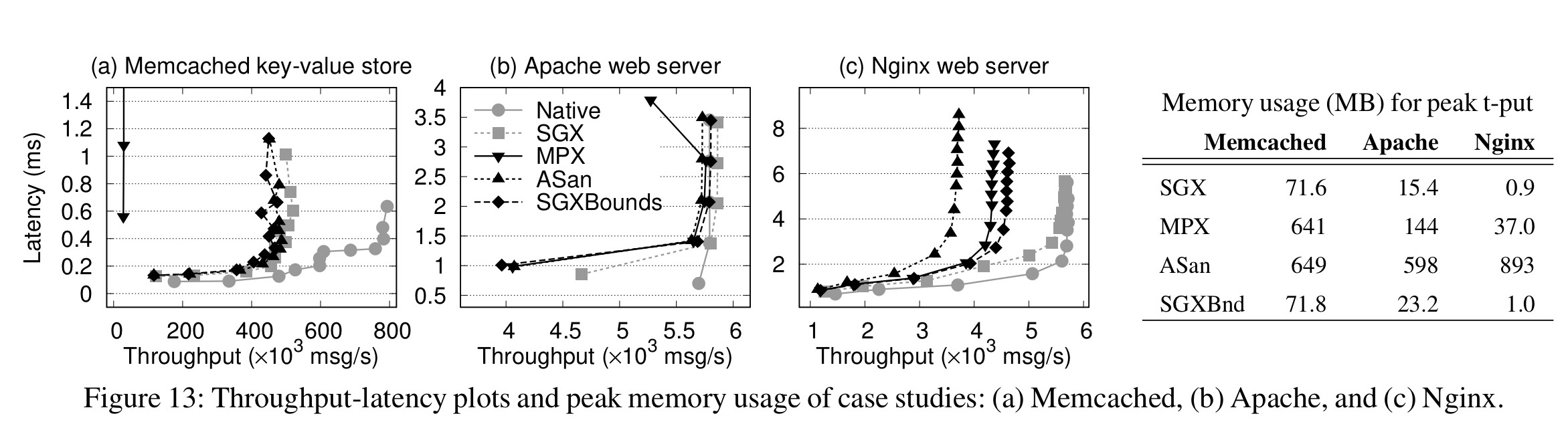 SGXBounds: memory safety for shielded execution – the