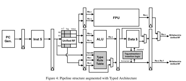 Typed Architectures: architectural support for lightweight