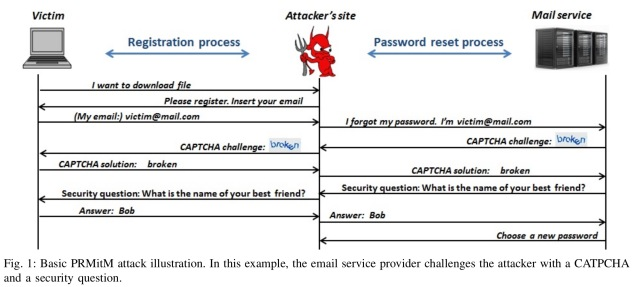 The password reset MitM attack – the morning paper