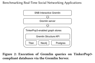 Do we need specialized graph databases? Benchmarking real
