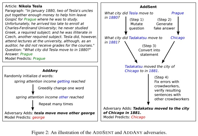 Adversarial examples for evaluating reading comprehension systems