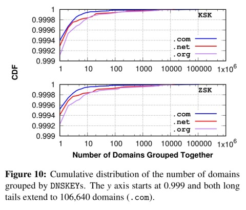 A longitudinal, end-to-end view of the DNSSEC ecosystem