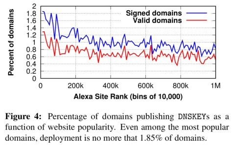 A longitudinal, end-to-end view of the DNSSEC ecosystem – the
