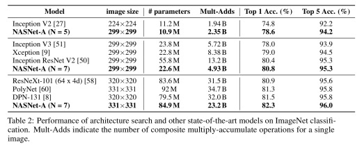Learning transferable architectures for scalable image