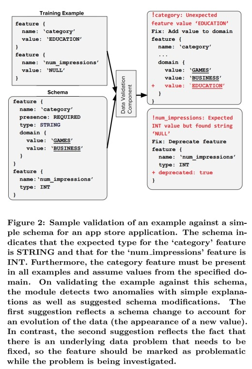 TFX: A TensorFlow-based production scale machine learning platform