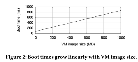 My VM is lighter (and safer) than your container – the morning paper