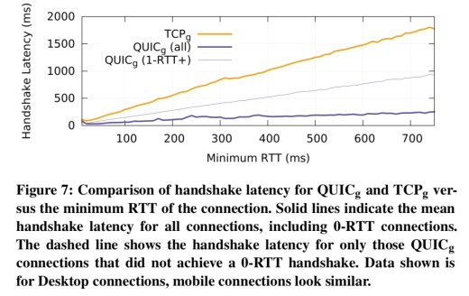 The QUIC transport protocol: design and Internet-scale