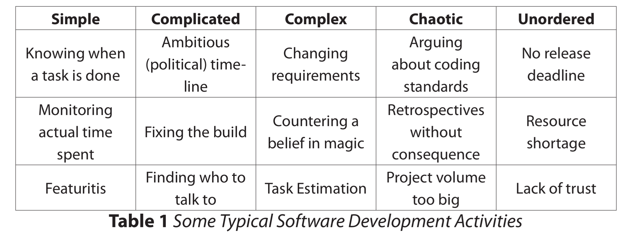 Software Agility Table