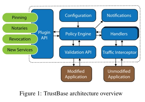 TrustBase: an architecture to repair and strengthen