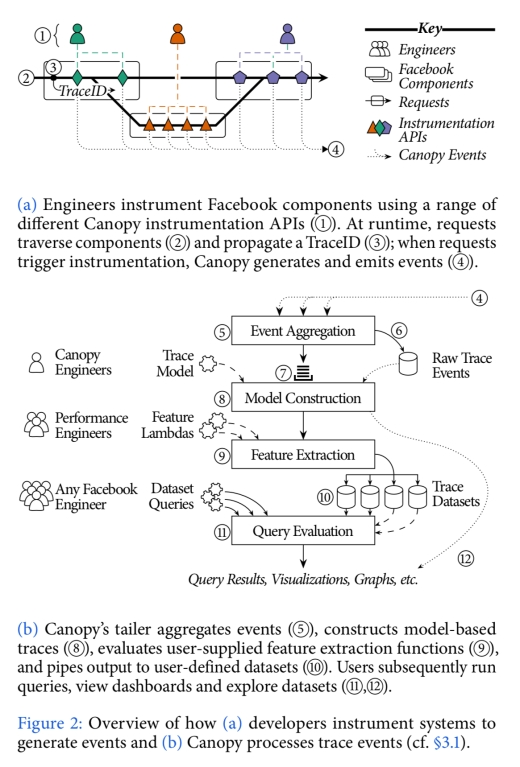 Canopy: an end-to-end performance tracing and analysis system – the
