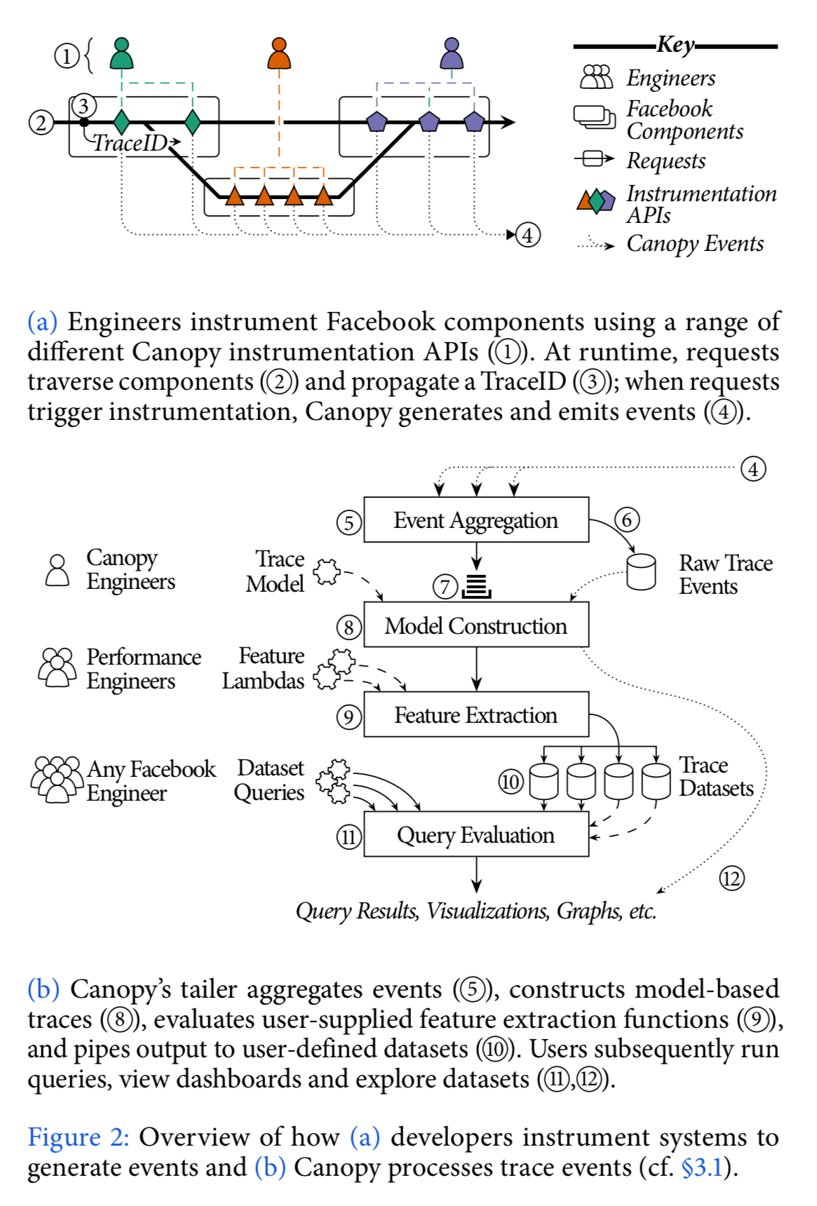 How Canopy works  sc 1 st  The Morning Paper & Canopy: an end-to-end performance tracing and analysis system | the ...