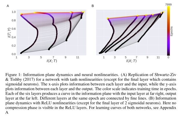 On the information bottleneck theory of deep learning