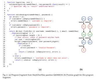 A model for reasoning about JavaScript promises – the