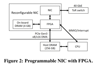 KV-Direct: High-performance in-memory key-value store with
