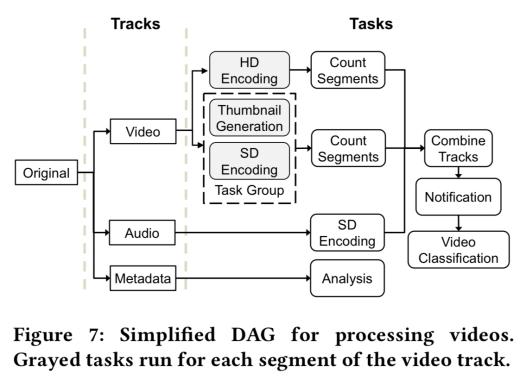 Video Pipelining DAG