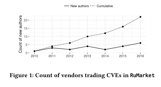 Economic factors of vulnerability trade and exploitation