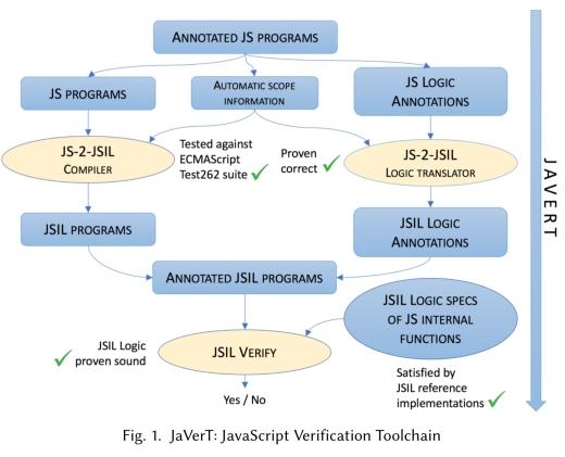 JaVerT: JavaScript Verification Toolchain – the morning paper