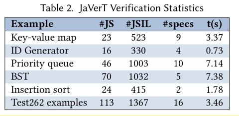 JaVerT: JavaScript Verification Toolchain