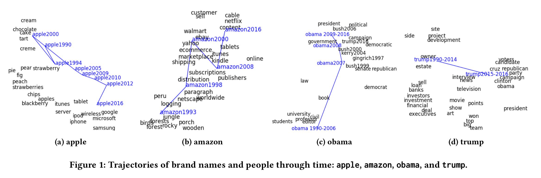 Word Embedding : une méthode d'encodage pour le texte