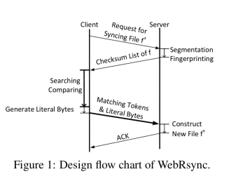 Towards web-based delta synchronization for cloud storage