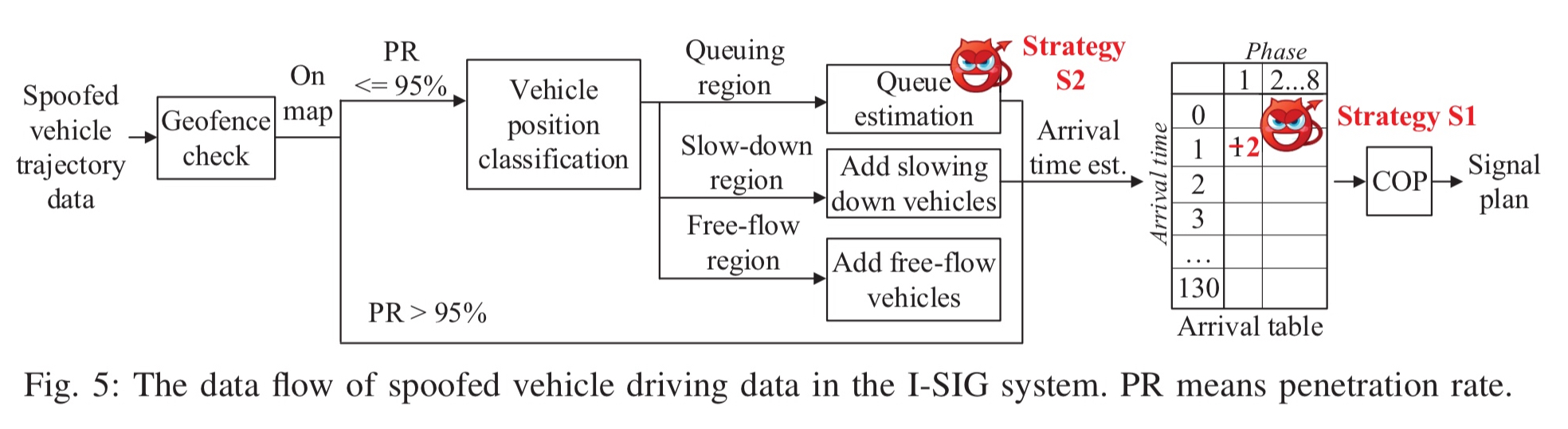 Exposing Congestion Attack On Emerging Connected Vehicle Based Trafficsignals Analysis Diagram System Infrastructure All