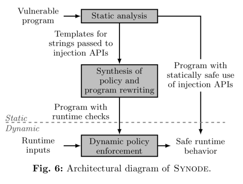 Synode Understanding And Automatically Preventing Injection Attacks