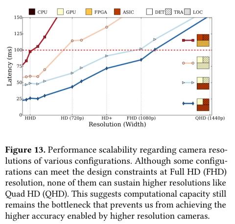The architectural implications of autonomous driving