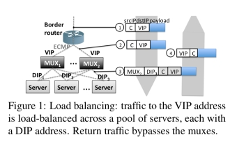 Stateless datacenter load-balancing with Beamer – the
