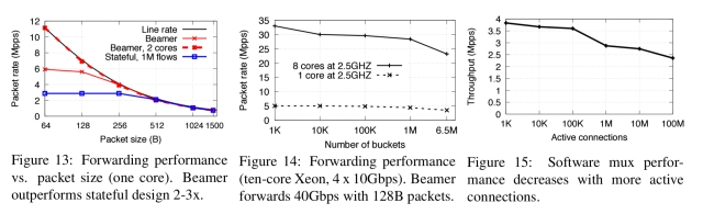 Stateless datacenter load-balancing with Beamer – the morning paper
