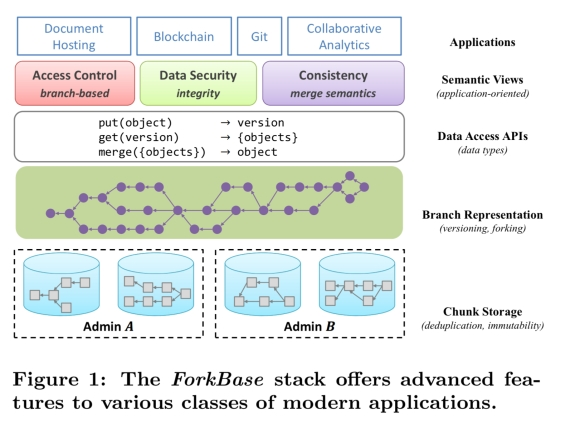 ForkBase: an efficient storage engine for blockchain and forkable