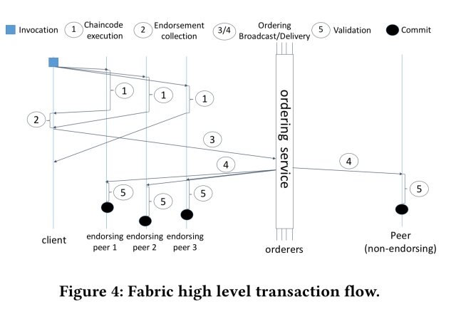Hyperledger fabric: a distributed operating system for
