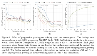 Progressive growing of GANs for improved quality, stability