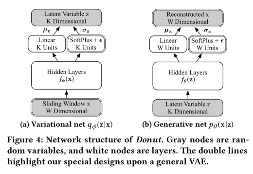 Unsupervised anomaly detection via variational auto-encoder