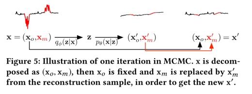 Unsupervised anomaly detection via variational auto-encoder