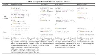ConflictJS: finding and understanding conflicts between