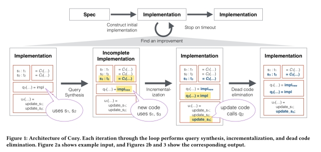 Generalized data structure synthesis – the morning paper