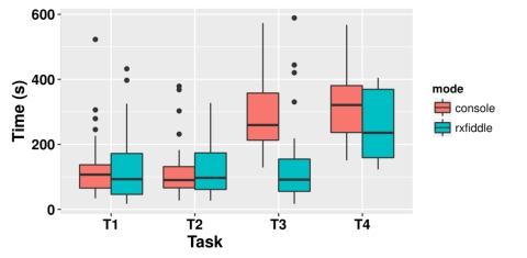 Debugging data flows in reactive programs – the morning paper