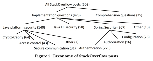 Secure coding practices in Java: challenges and vulnerabilities