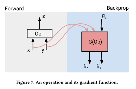 Dynamic control flow in large-scale machine learning – the morning paper
