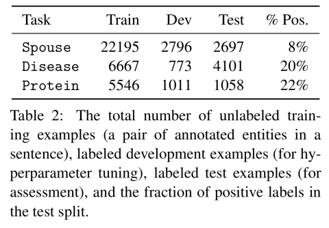 Training classifiers with natural language explanations – the